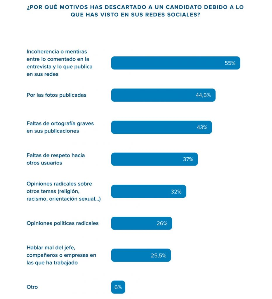 Motivos de descarte de candidatos a un trabajo