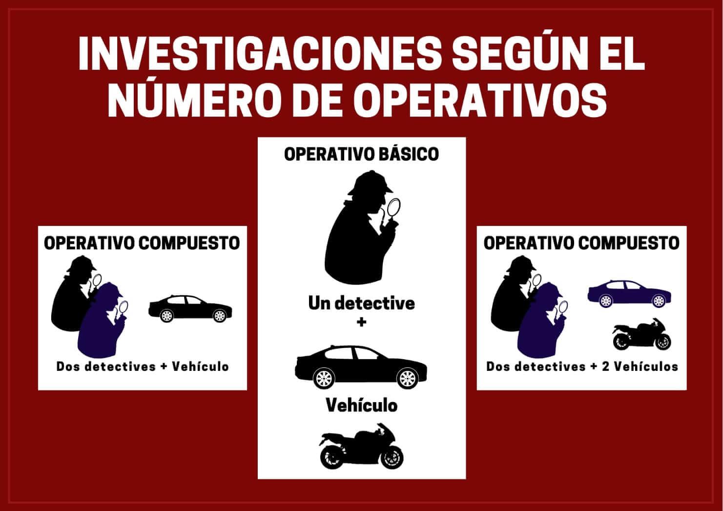 ¿Cuánto cuesta un detective privado?